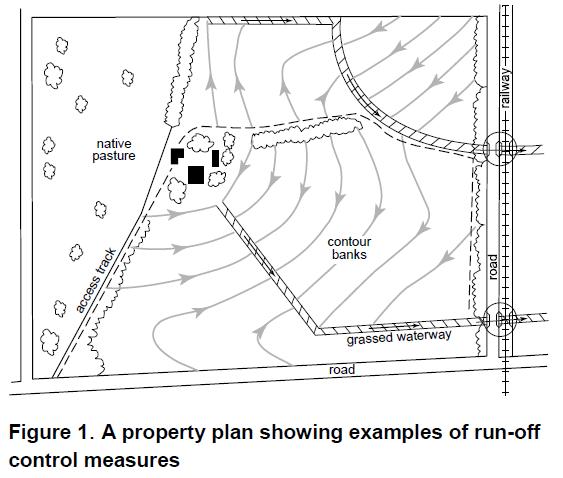 PropertyPlan